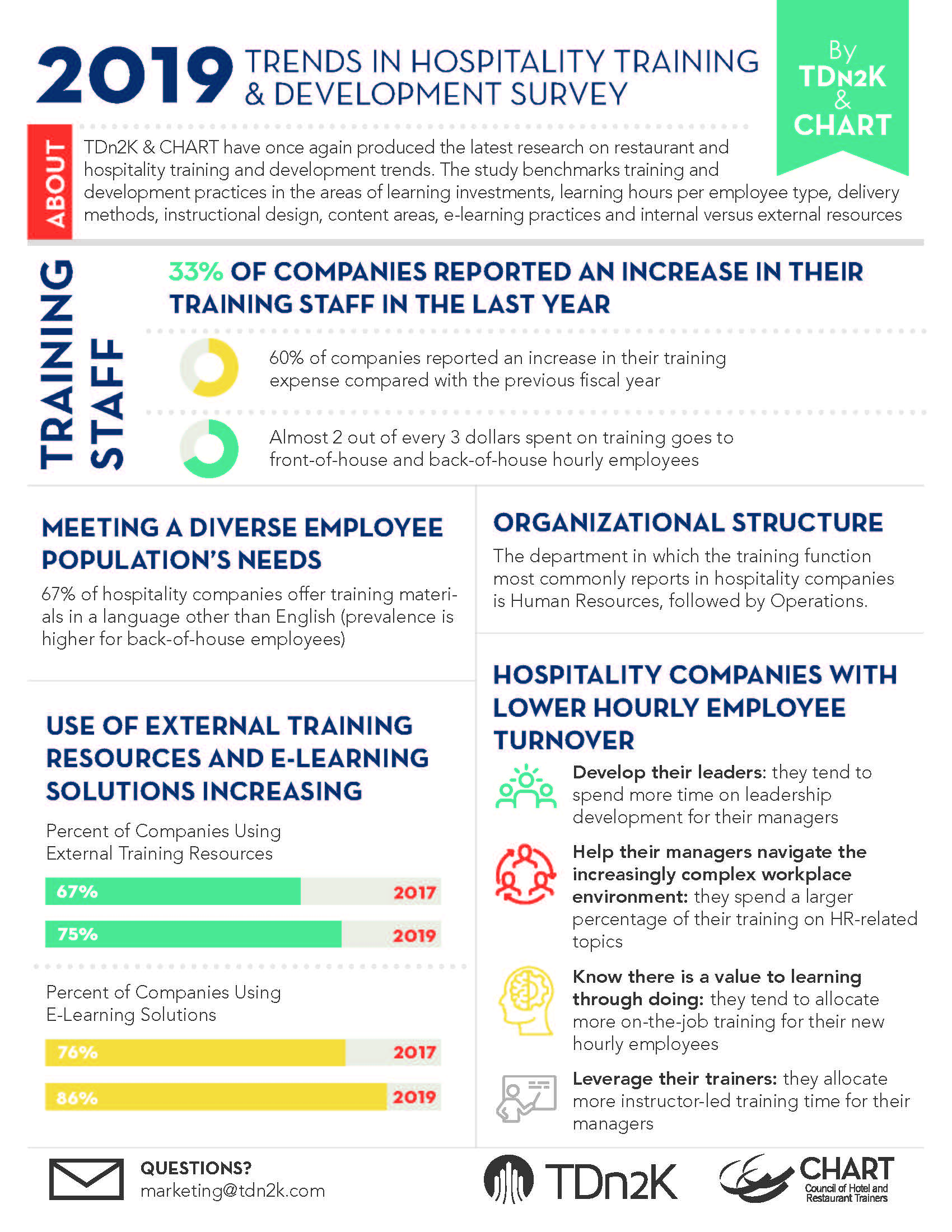 TRENDS IN HOSPITALITY TRAINING AND DEVELOPMENT INFOGRAPHIC